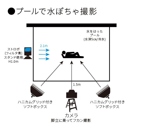 水ぽちゃ撮影図160821psd
